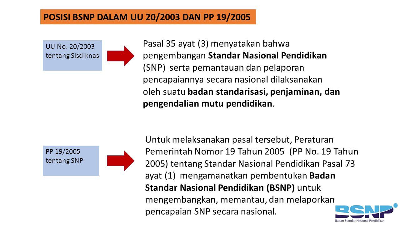 POSISI BSNP DALAM UU 20/2003 DAN PP 19/2005
