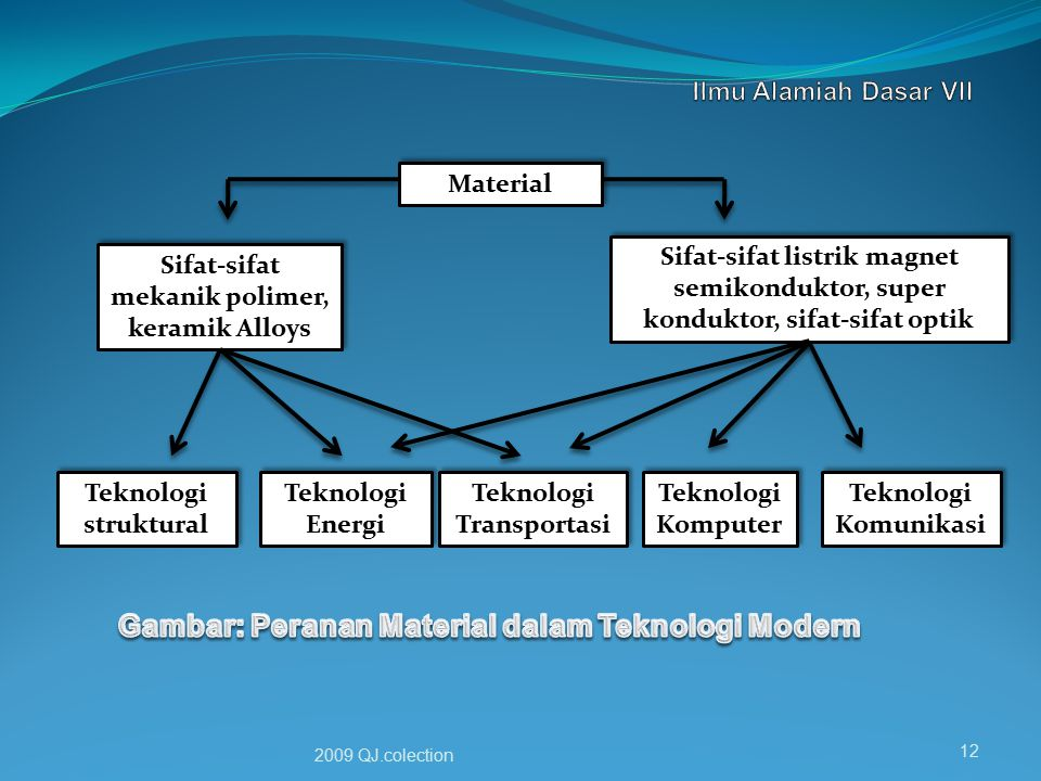 Gambar: Peranan Material dalam Teknologi Modern
