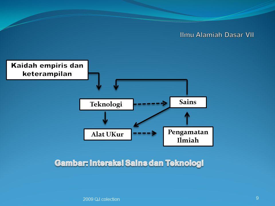 Gambar: Interaksi Sains dan Teknologi