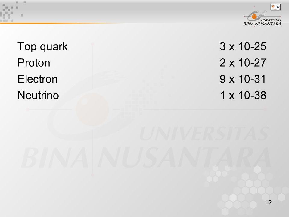 Top quark 3 x 10-25 Proton 2 x 10-27.