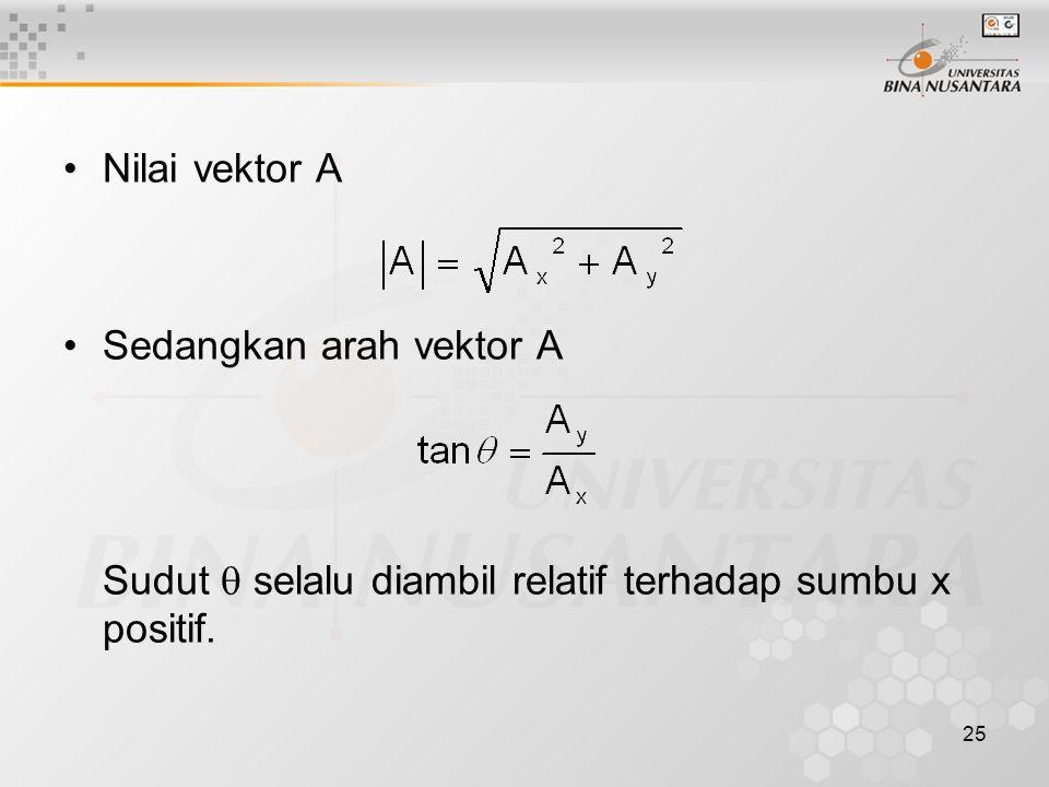 Nilai vektor A Sedangkan arah vektor A Sudut  selalu diambil relatif terhadap sumbu x positif.