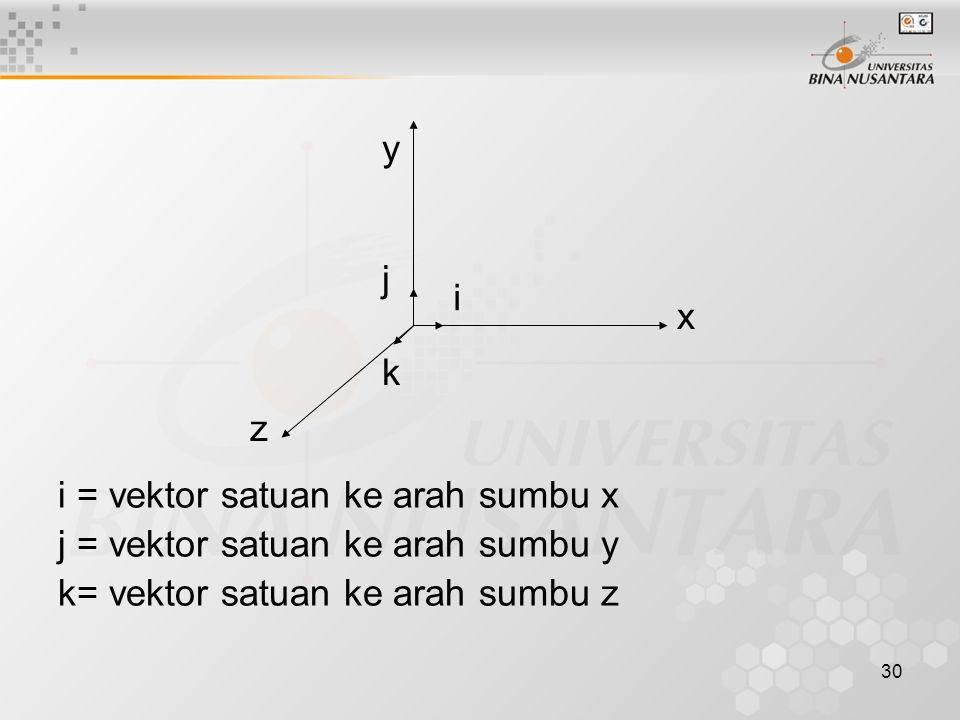 i = vektor satuan ke arah sumbu x