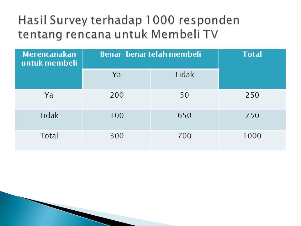 Hasil Survey terhadap 1000 responden tentang rencana untuk Membeli TV