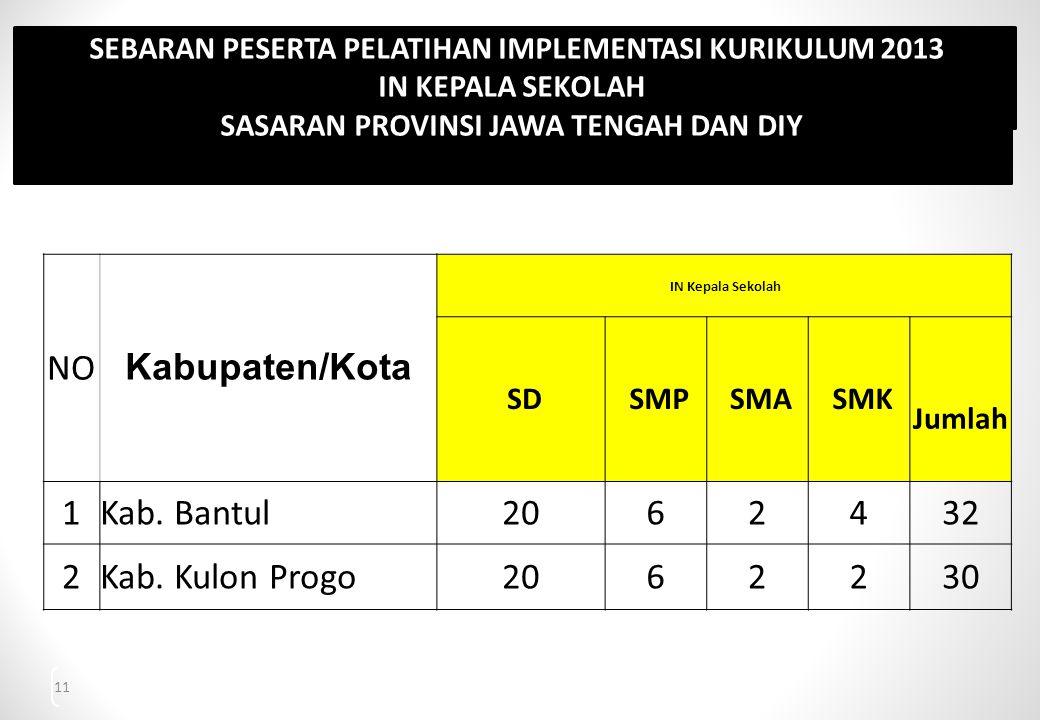 NO Kabupaten/Kota 1 Kab. Bantul 20 6 2 4 32 Kab. Kulon Progo 30