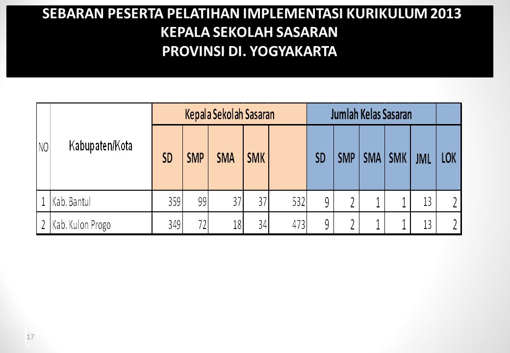 SEBARAN PESERTA PELATIHAN IMPLEMENTASI KURIKULUM 2013