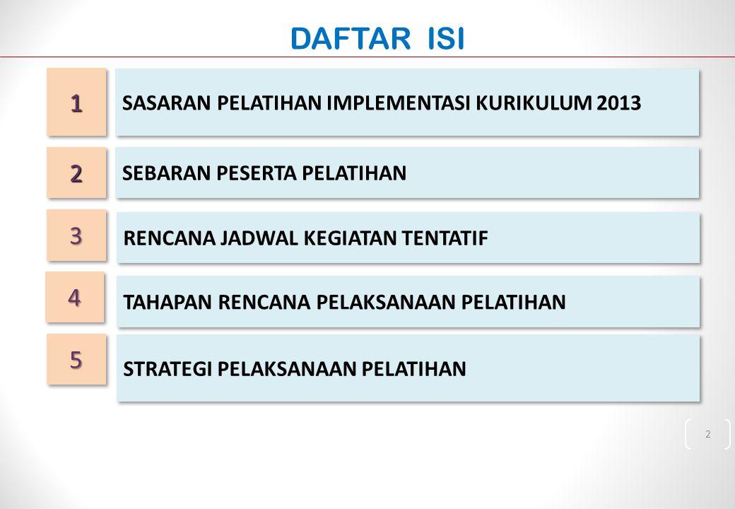 DAFTAR ISI 1 2 3 4 5 SASARAN PELATIHAN IMPLEMENTASI KURIKULUM 2013