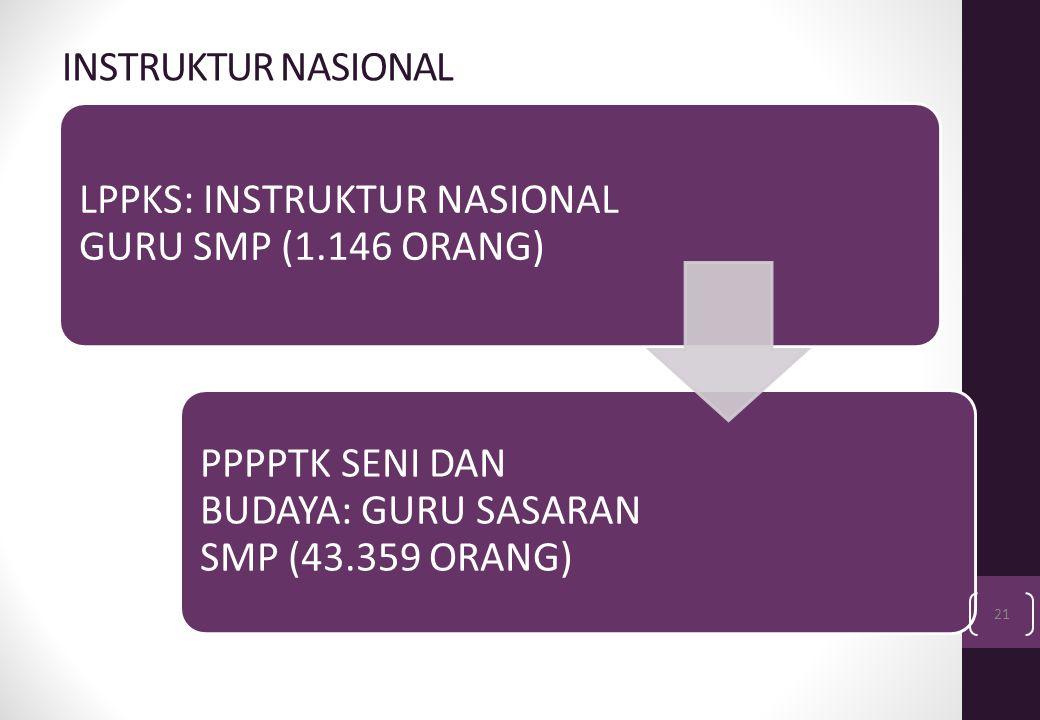 INSTRUKTUR NASIONAL LPPKS: INSTRUKTUR NASIONAL GURU SMP (1.146 ORANG) PPPPTK SENI DAN BUDAYA: GURU SASARAN SMP (43.359 ORANG)