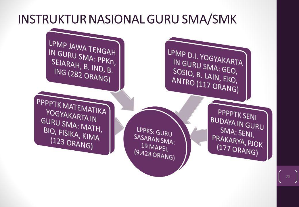 INSTRUKTUR NASIONAL GURU SMA/SMK