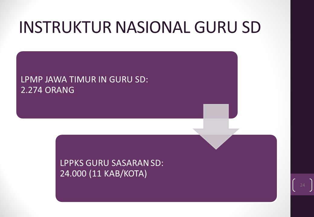 INSTRUKTUR NASIONAL GURU SD