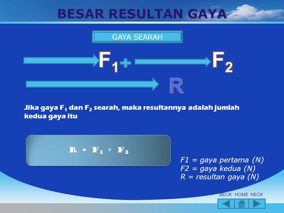 F1 F2 R BESAR RESULTAN GAYA GAYA SEARAH