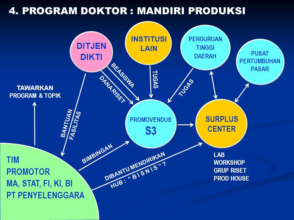 S3 4. PROGRAM DOKTOR : MANDIRI PRODUKSI TIM PROMOTOR