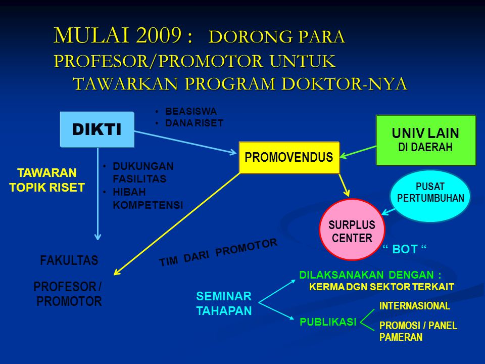 MULAI 2009 :. DORONG PARA PROFESOR/PROMOTOR UNTUK