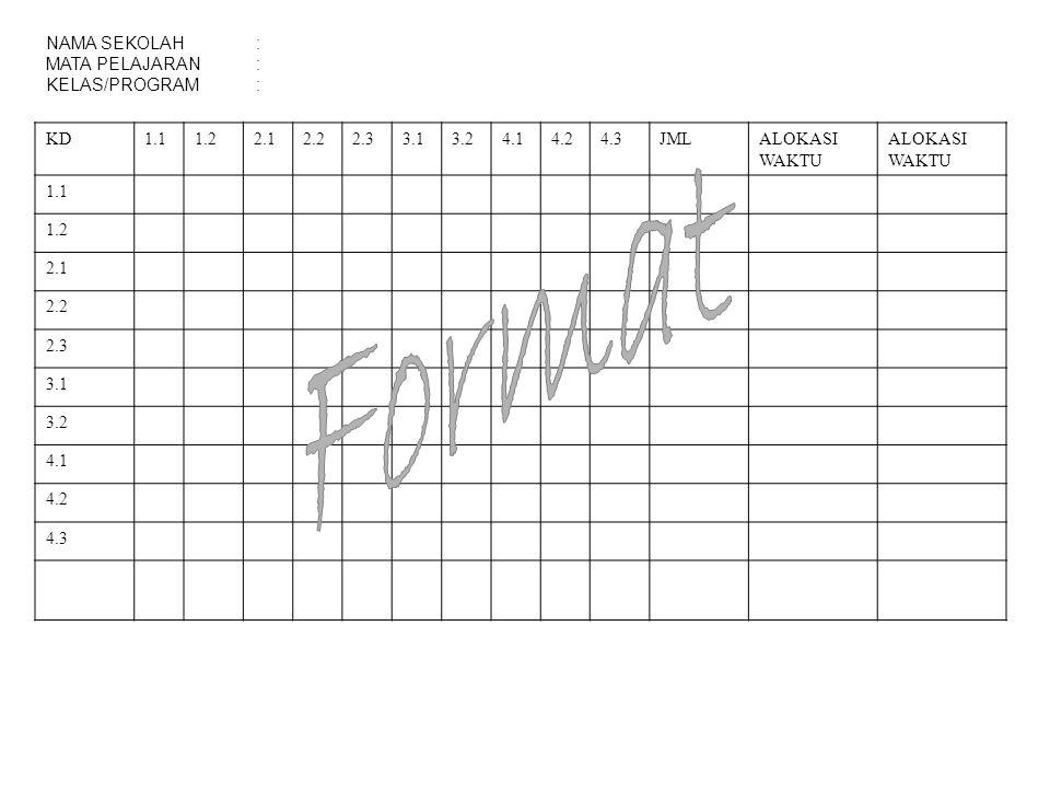 Format NAMA SEKOLAH : MATA PELAJARAN : KELAS/PROGRAM : KD 1.1 1.2 2.1