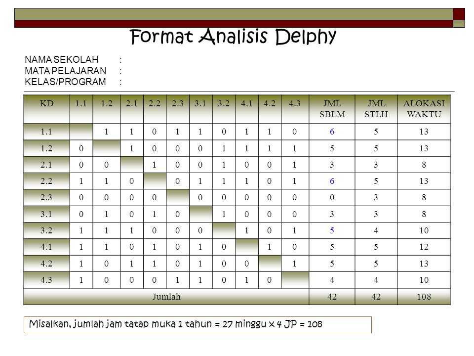 Format Analisis Delphy