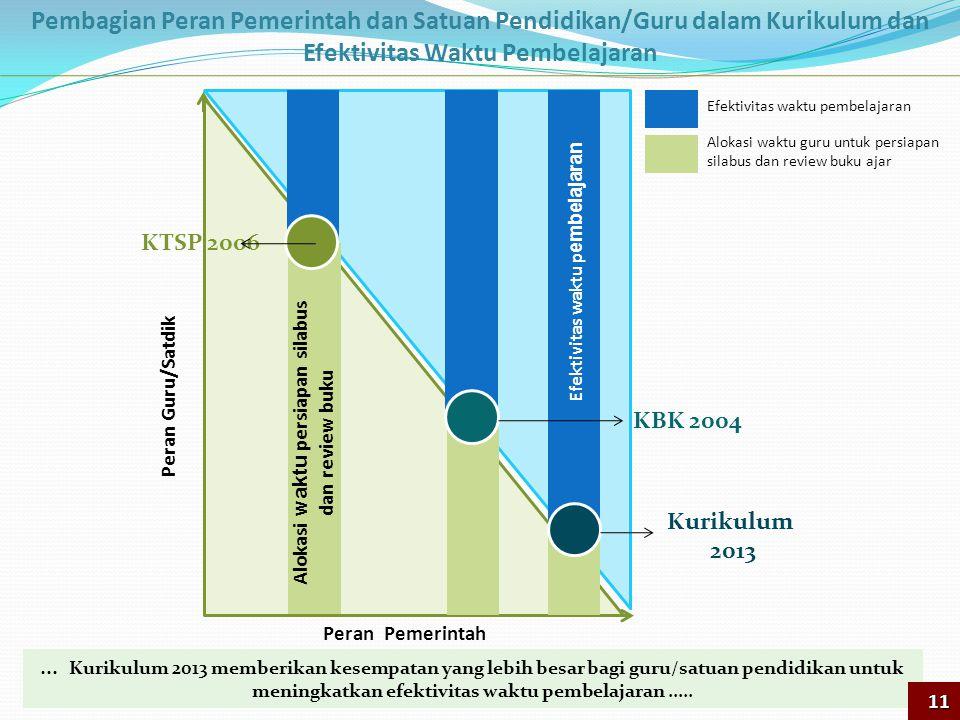 Efektivitas Waktu Pembelajaran