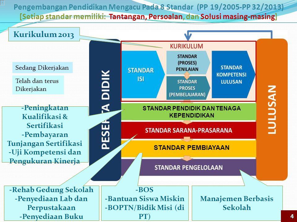 Pengembangan Pendidikan Mengacu Pada 8 Standar (PP 19/2005-PP 32/2013)