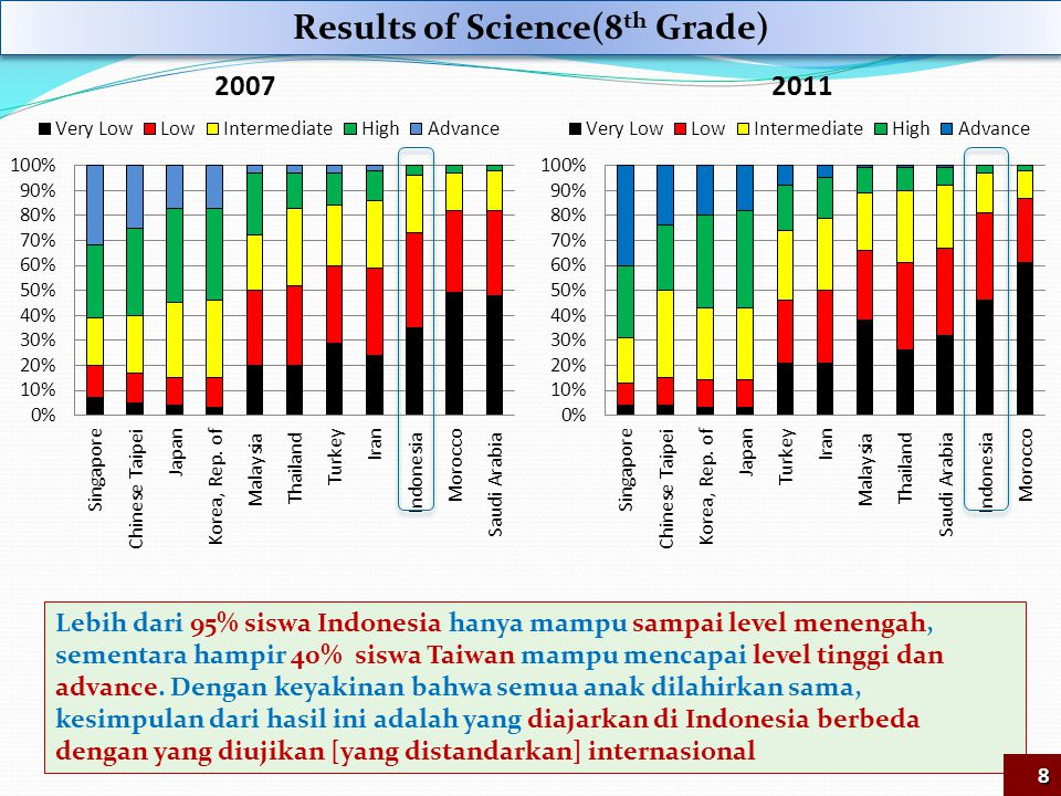Results of Science(8th Grade)