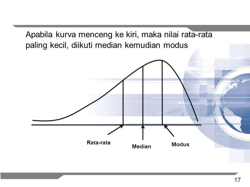 Apabila kurva menceng ke kiri, maka nilai rata-rata paling kecil, diikuti median kemudian modus