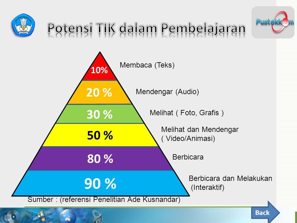 Potensi TIK dalam Pembelajaran