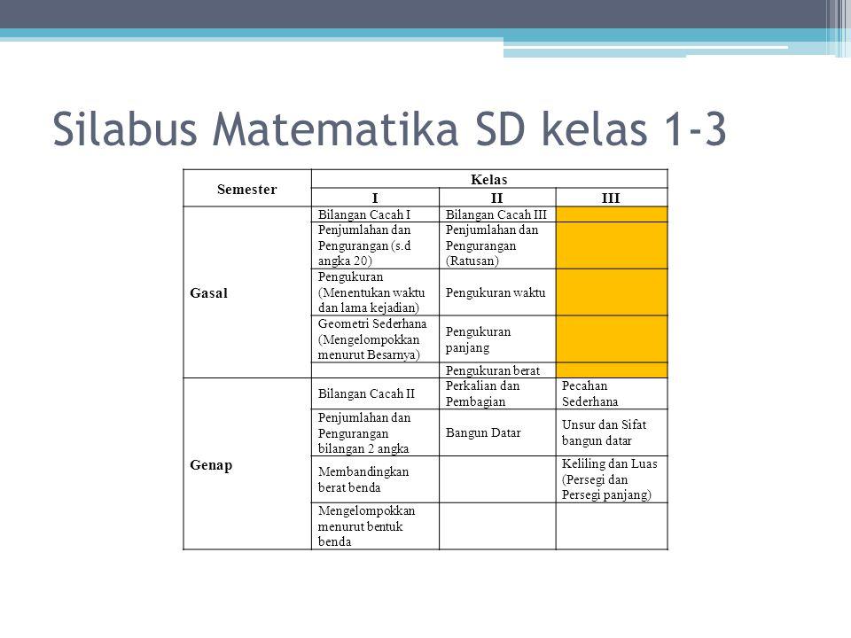 Silabus Matematika SD kelas 1-3