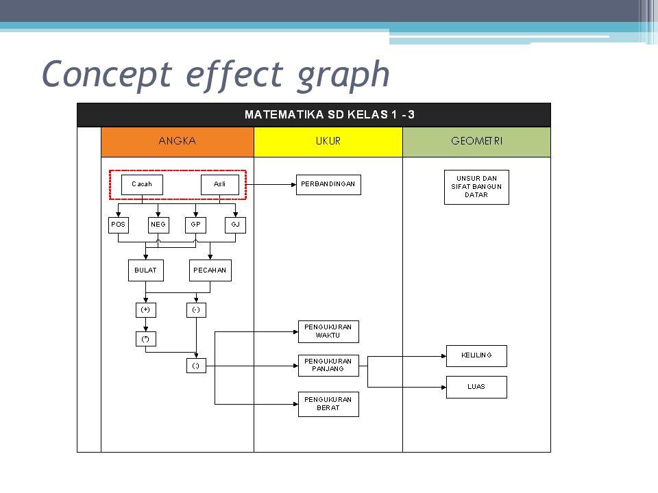 Concept effect graph