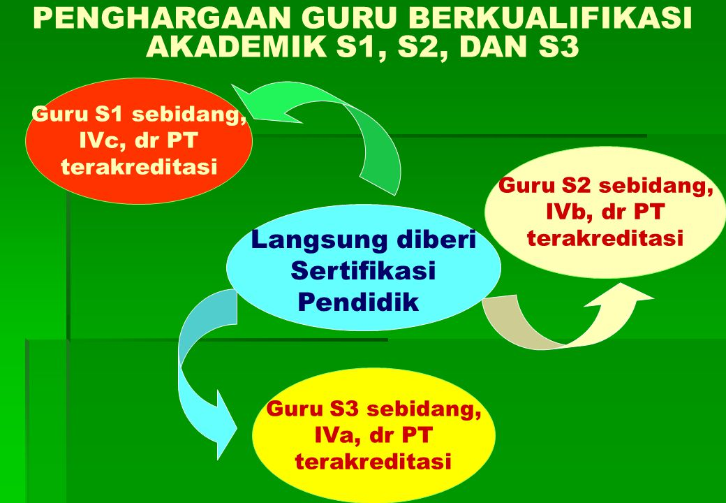 PENGHARGAAN GURU BERKUALIFIKASI AKADEMIK S1, S2, DAN S3