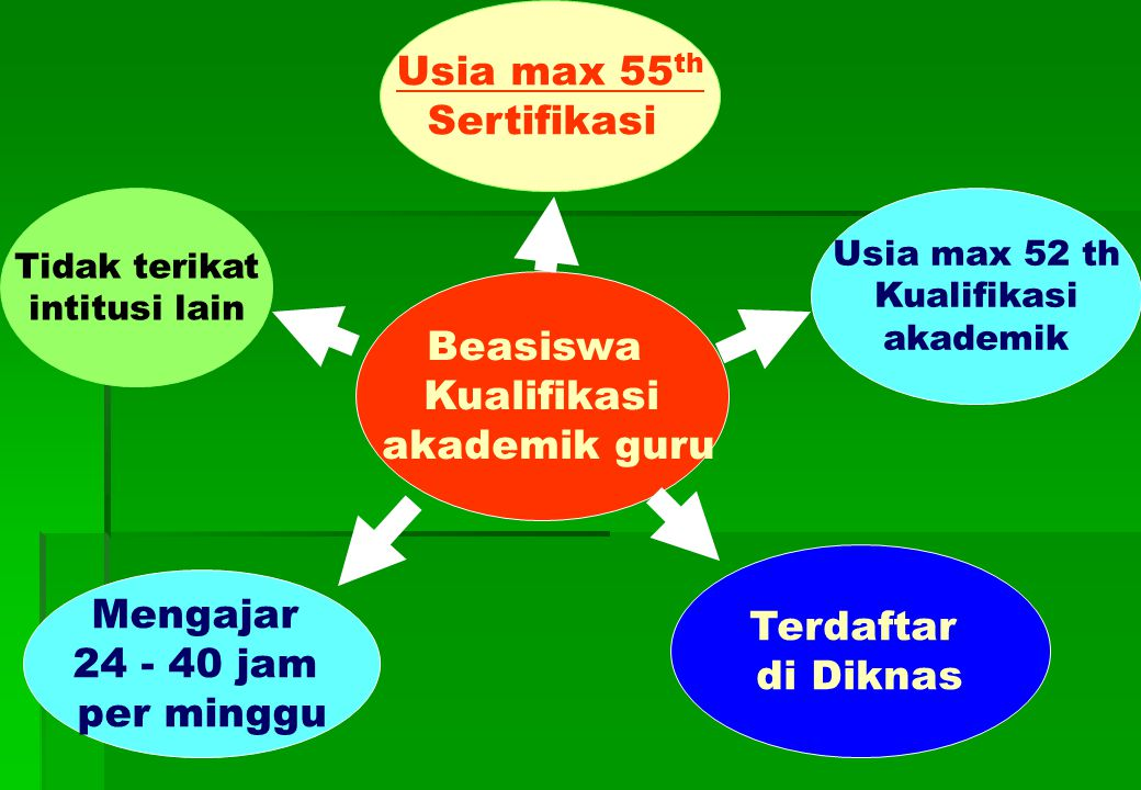 Usia max 55th Sertifikasi Beasiswa Kualifikasi akademik guru Terdaftar