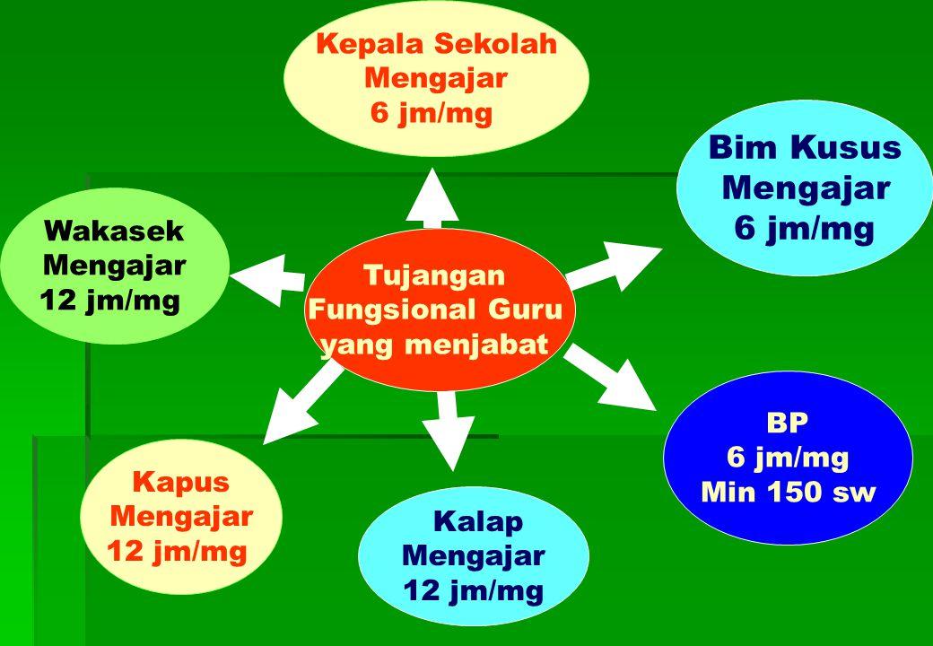 Bim Kusus Mengajar 6 jm/mg