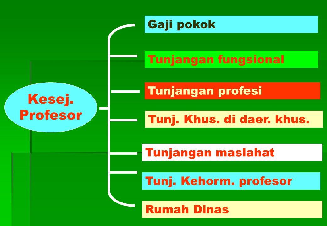 Kesej. Profesor Gaji pokok Tunjangan fungsional Tunjangan profesi