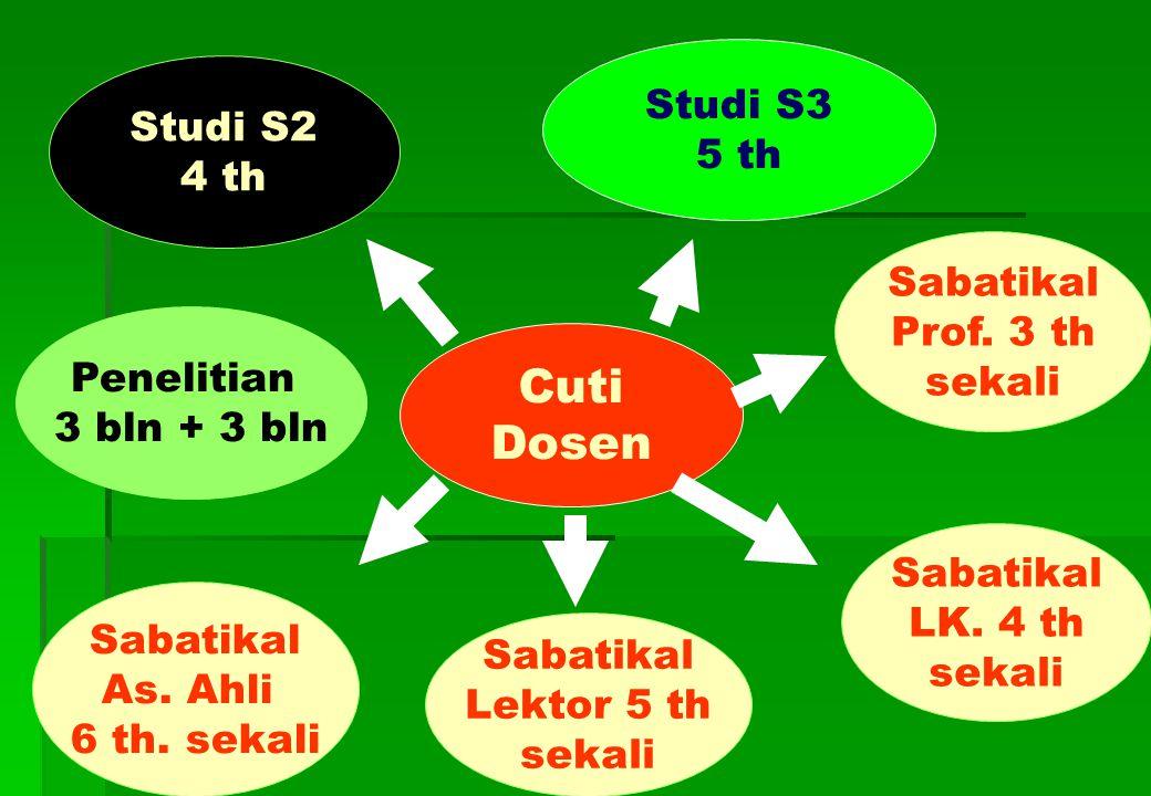 Cuti Dosen Studi S3 Studi S2 5 th 4 th Sabatikal Prof. 3 th sekali