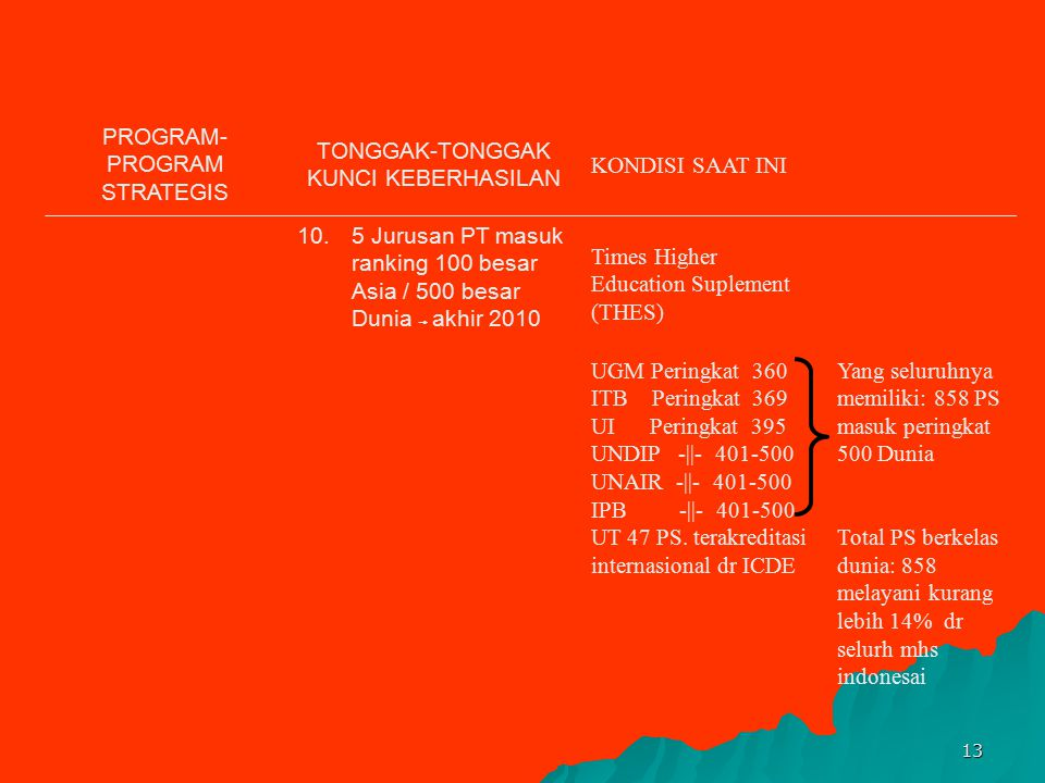 PROGRAM-PROGRAM STRATEGIS TONGGAK-TONGGAK KUNCI KEBERHASILAN
