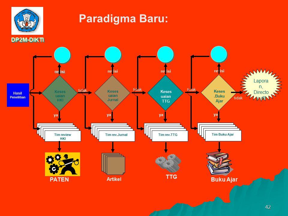 Paradigma Baru: DP2M-DIKTI TTG PATEN Buku Ajar Laporan, Directoy, dll