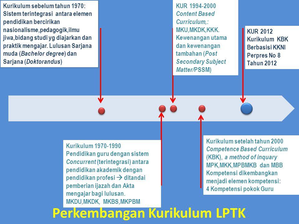 Perkembangan Kurikulum LPTK