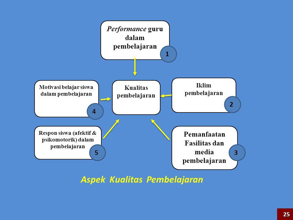 Aspek Kualitas Pembelajaran