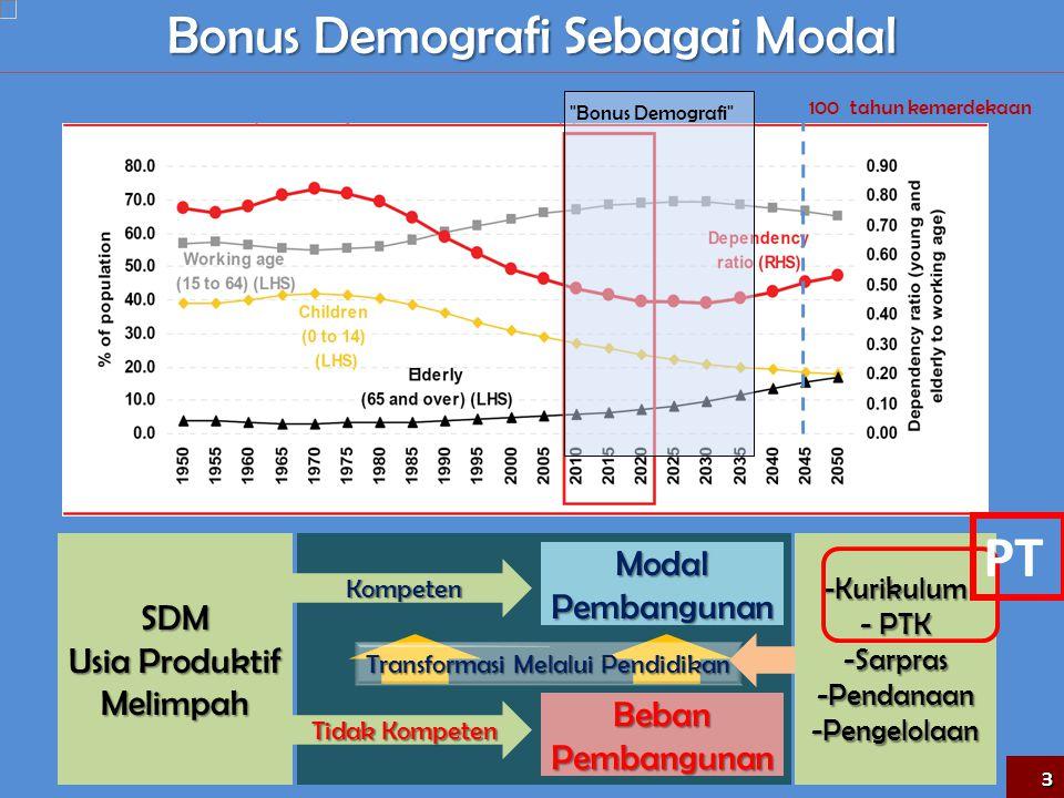 PT Bonus Demografi Sebagai Modal Modal Pembangunan SDM