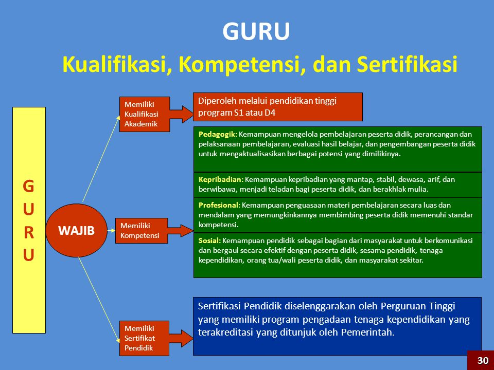 Kualifikasi, Kompetensi, dan Sertifikasi