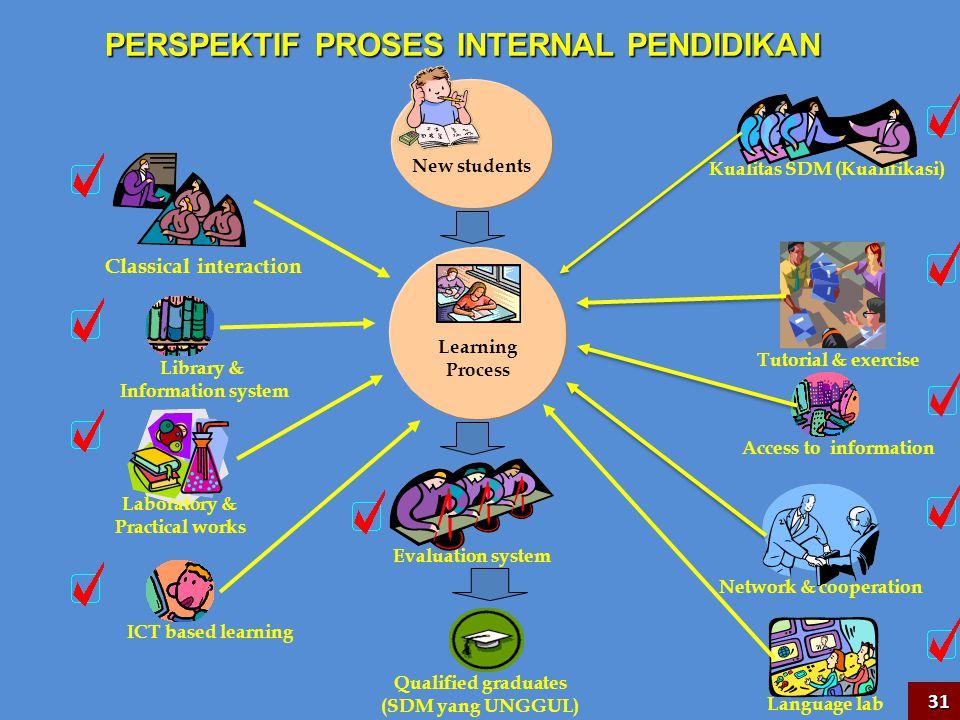 PERSPEKTIF PROSES INTERNAL PENDIDIKAN