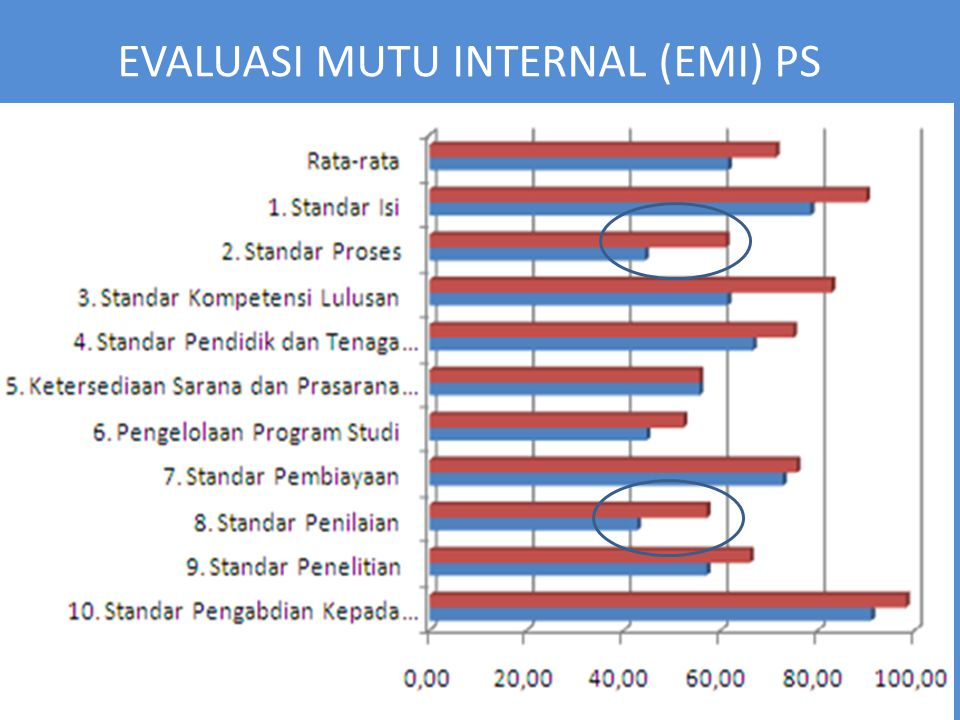 EVALUASI MUTU INTERNAL (EMI) PS