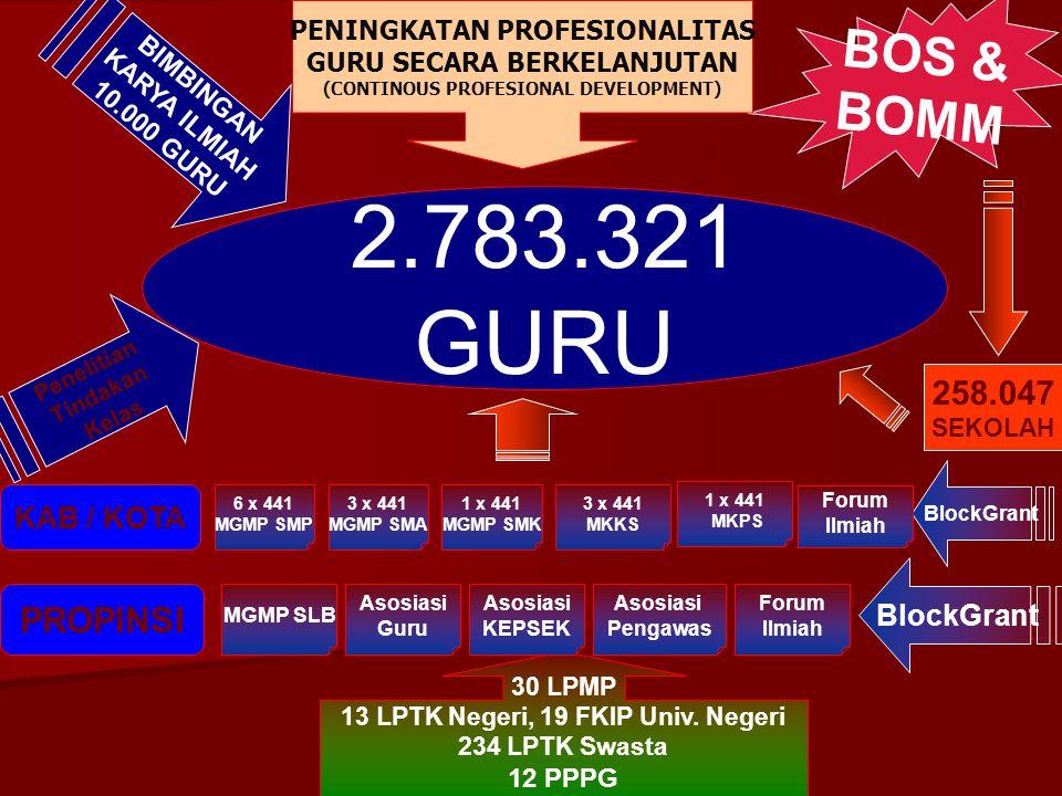 2.783.321 GURU BOS & BOMM PROPINSI 258.047 KAB / KOTA BlockGrant