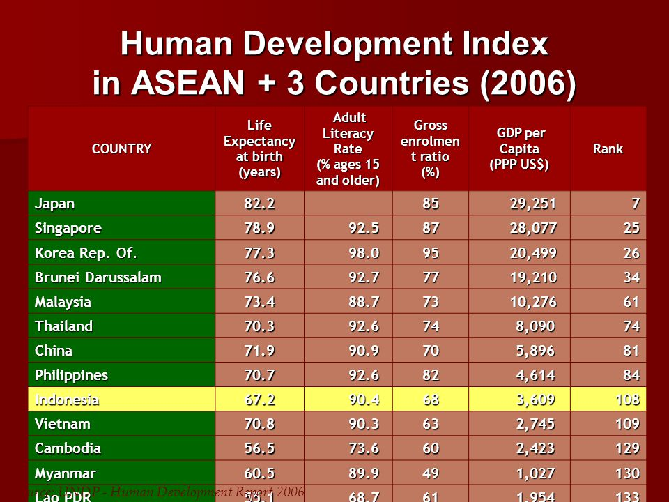Human Development Index in ASEAN + 3 Countries (2006)
