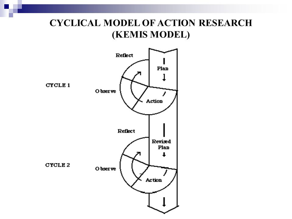 CYCLICAL MODEL OF ACTION RESEARCH (KEMIS MODEL)