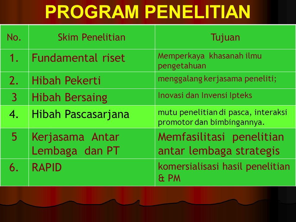 PROGRAM PENELITIAN 1. Fundamental riset 2. Hibah Pekerti 3