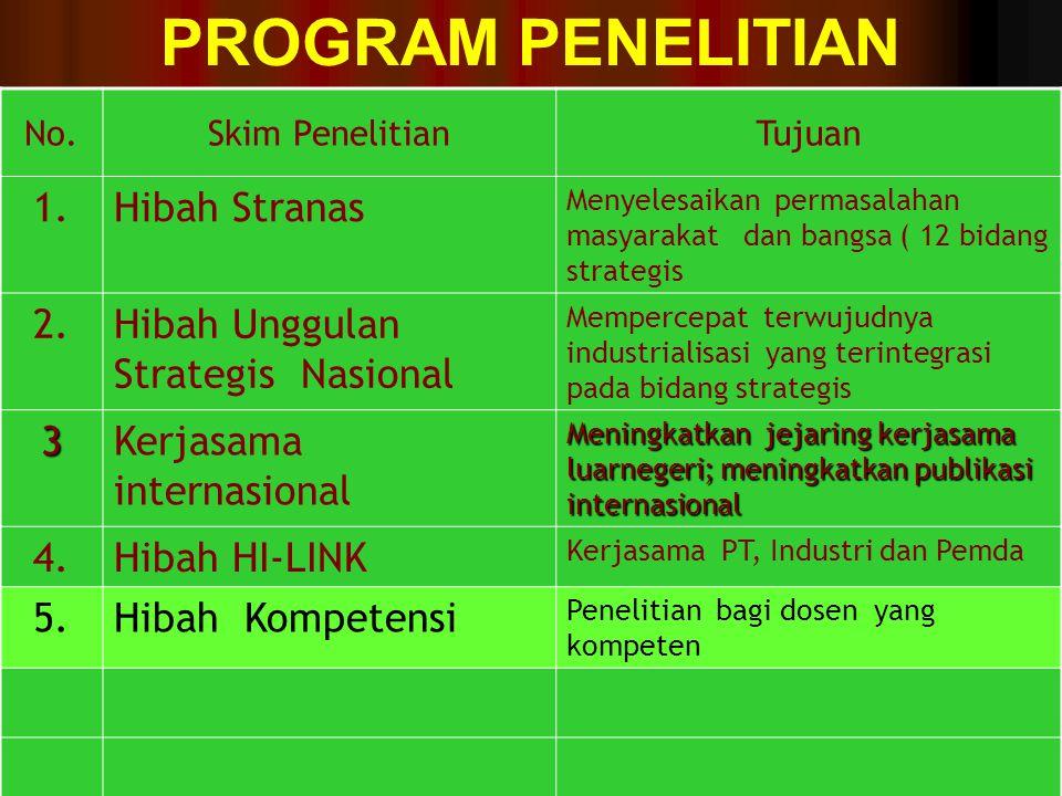 PROGRAM PENELITIAN 1. Hibah Stranas 2.