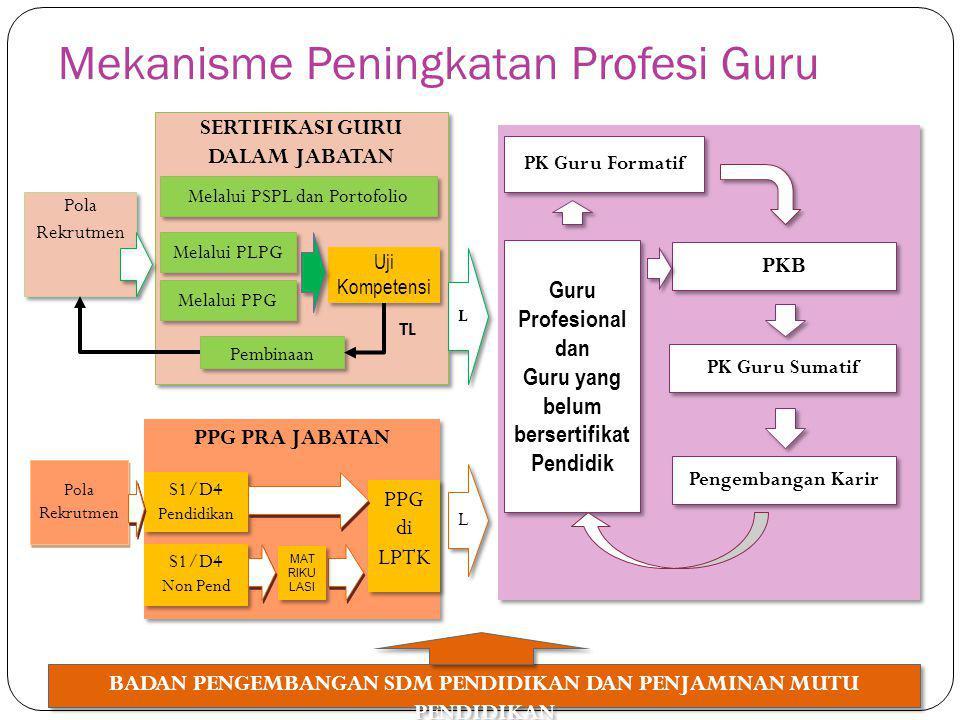 Mekanisme Peningkatan Profesi Guru