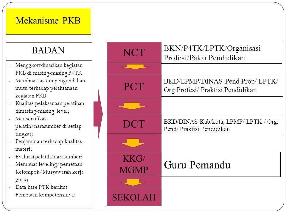 BADAN NCT PCT DCT Guru Pemandu Mekanisme PKB KKG/ MGMP SEKOLAH