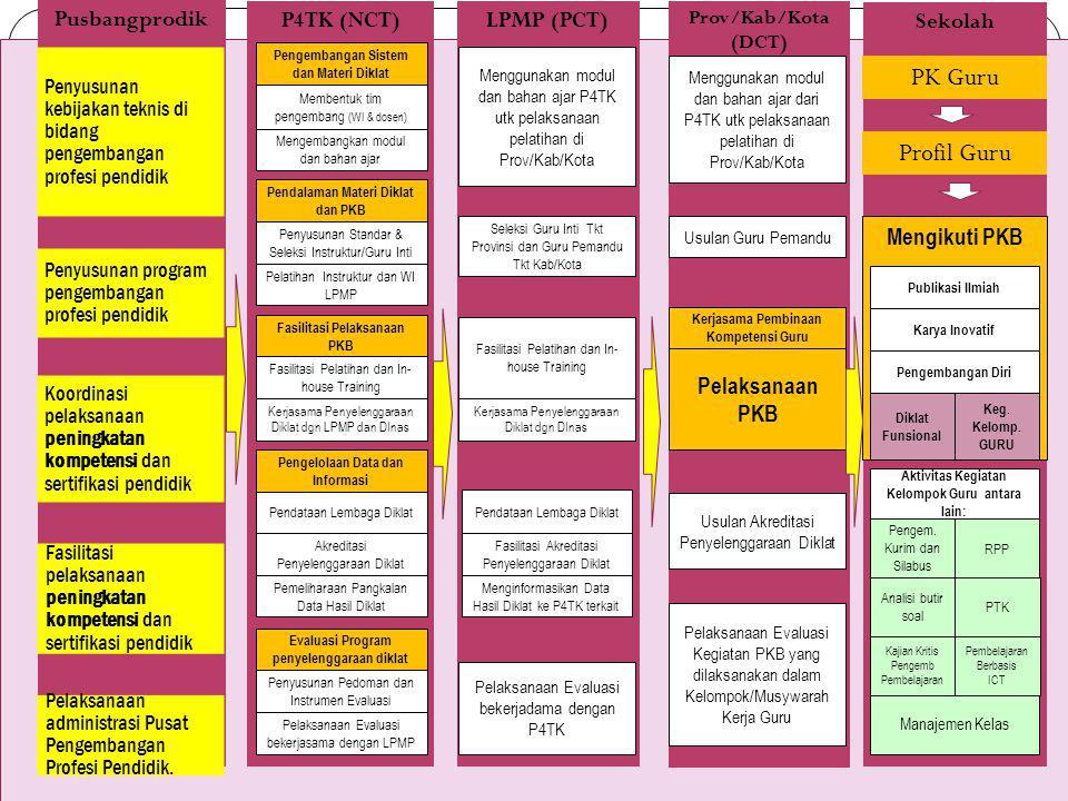 PK Guru Profil Guru P4TK (NCT) Sekolah LPMP (PCT) Pelaksanaan PKB