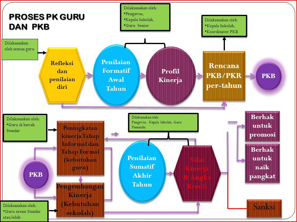 Sanksi PROSES PK GURU DAN PKB Rencana PKB/PKR per-tahun