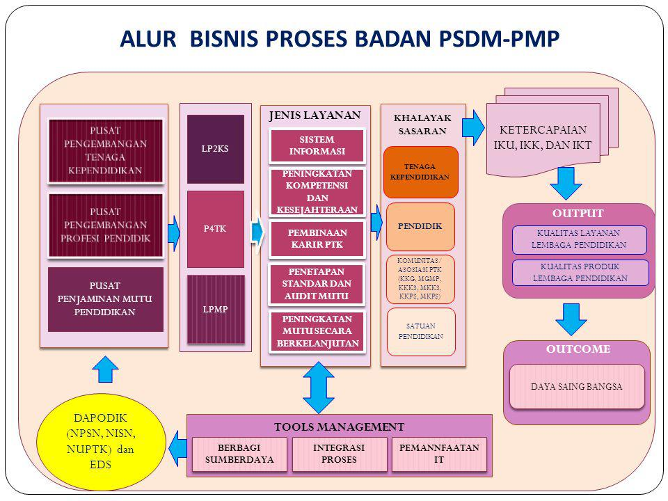 ALUR BISNIS PROSES BADAN PSDM-PMP