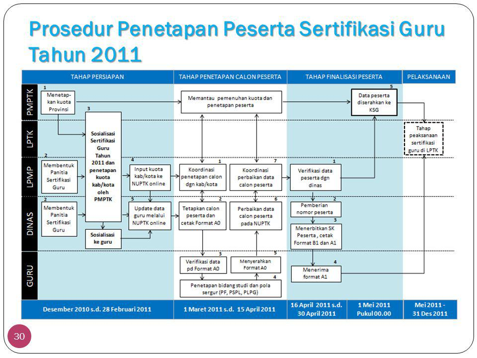 Prosedur Penetapan Peserta Sertifikasi Guru Tahun 2011