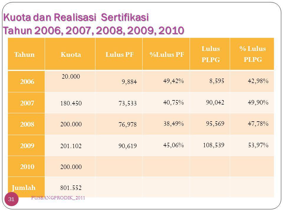 Kuota dan Realisasi Sertifikasi Tahun 2006, 2007, 2008, 2009, 2010